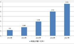 双11<em>快递</em>业务量猛增 广东当天突破8800万件