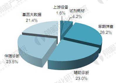 截至2017年中国基因测序行业融资领域分析(单位:%)