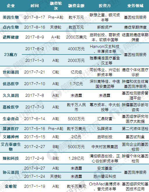 2017年中国基因测序领域融资事件汇总