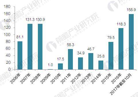 2006-2017年中国基因测序行业单笔融资规模变化情况(单位:百万元)