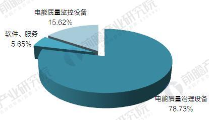 电能质量治理产业结构(单位:%)