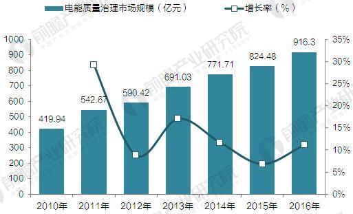 2010-2016年中国电能质量治理产业发展规模(单位:亿元,%)