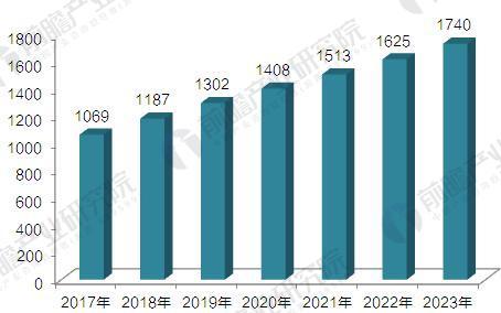 2017-2022年中国电能质量治理产业市场规模预测(单位:亿元)