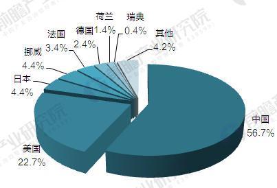 2020年世界各国电动汽车充电桩建设数目占比(单位:%)
