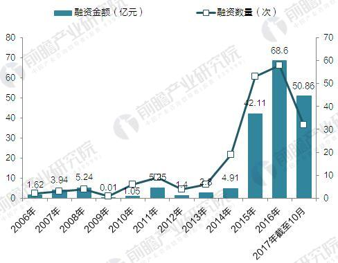 2006-2017年中国基因测序行业融资规模分析(单位:次,亿元)