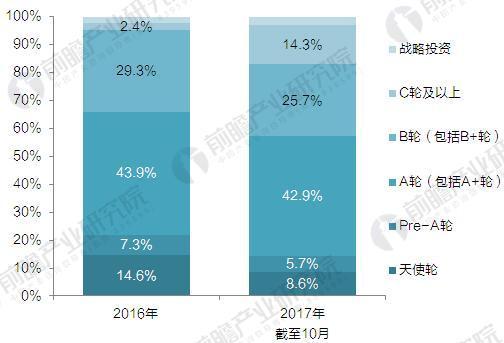 2016-2017年中国基因测序行业融资轮次分析(单位:%)