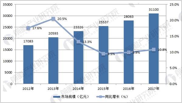 中国医药制造行业市场规模情况统计