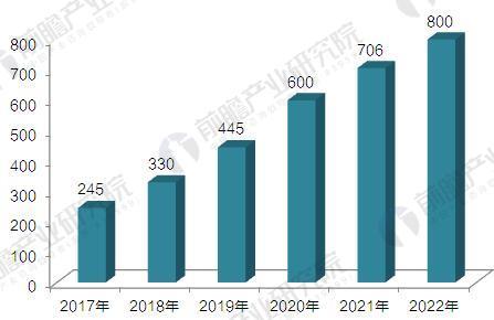 2017-2022年全球电动汽车充电桩市场规模预测(单位:万桩)