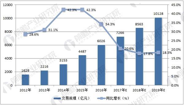 中国在线旅游市场交易规模及增速预测