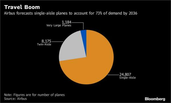 """迪拜航展订单大战:空客斩获500亿美元大单波音再""""反击"""" 两家单日共拿下770亿美元"""