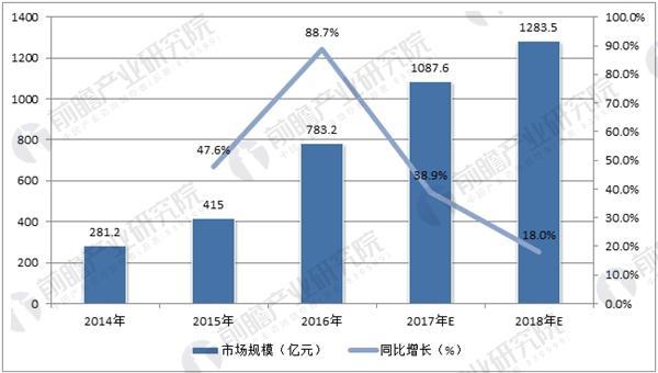 中国手游市场规模预测