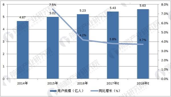 中国手游用户规模预测