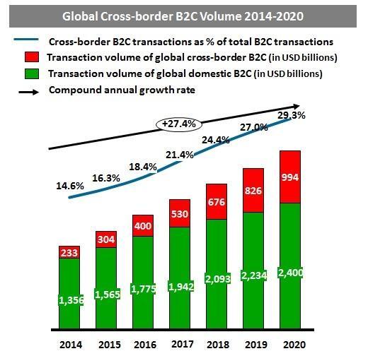 eMarketer:中国跨境网购消费将破1000亿美元大关 外国商品需求猛涨
