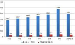 纺织服装企业<em>盈利</em>能力提升 前三季度净利润169亿元