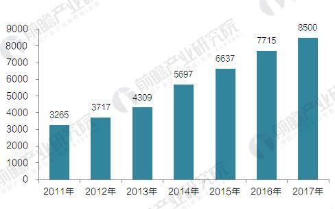 2011-2017年我国燃气发电装机容量(单位:万千瓦)