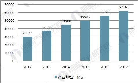 中国大健康产业市场规模及预测