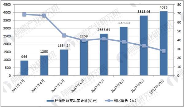 2017年前十月环保财政支出数据统计
