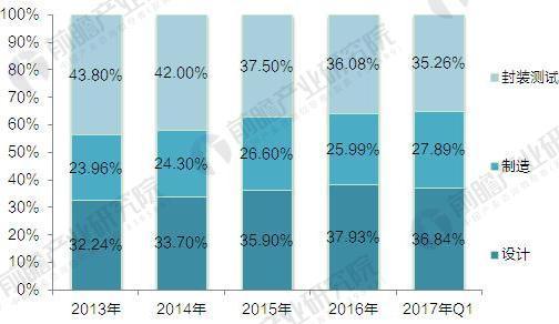 2017年中国集成电路产业结构及企业投资情况汇总【组图】