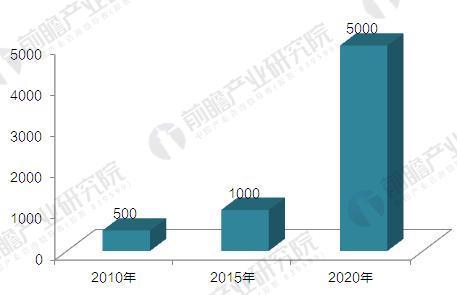 2010-2020年我国天然气分布式能源装机容量规划