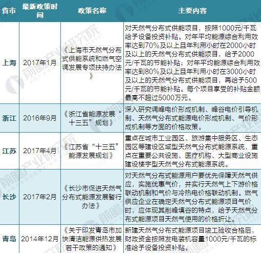截至2017年10月部分省市天然气发电补贴政策汇总