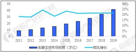 中国消费信贷市场规模预测