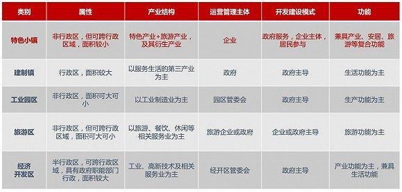 特色文旅小镇的中国发展之路【多图解析】