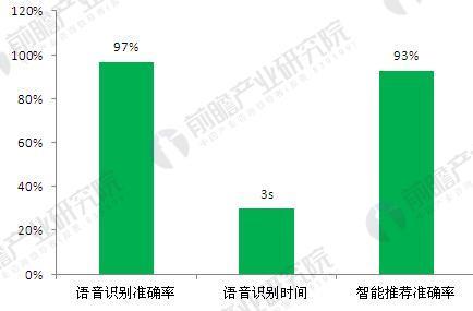 图表3:人工智能电视智能化水平(单位:%,s)