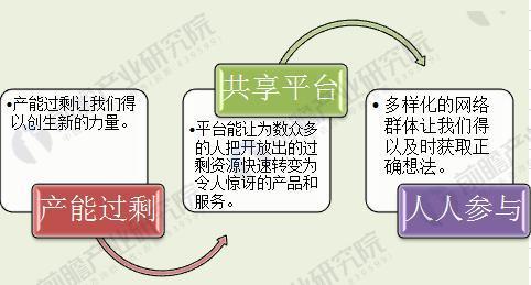 图表2:共享经济的特征