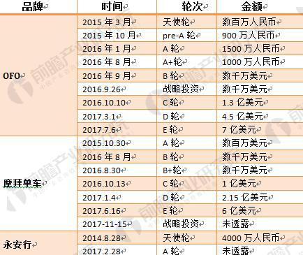 图表3:2014-2017年共享单车融资情况一(单位:人民币,美元)