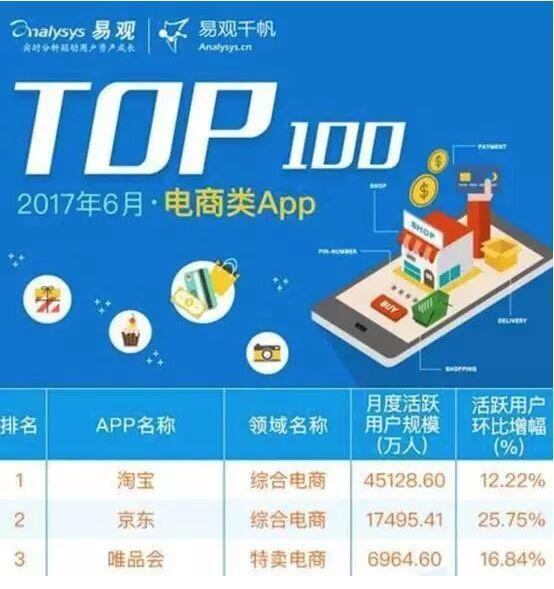 电商类App TOP100排行榜