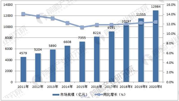 中国休闲食品市场规模预测