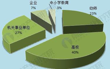 图表3:北京师范大学学前教育硕士毕业生就业选择倾向(单位:%)