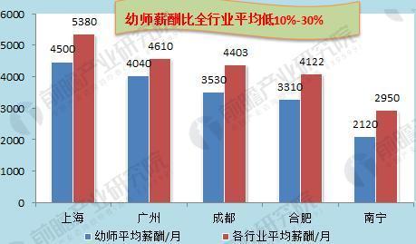 图表6:部分省市幼师薪酬与平均薪酬比较(单位:元,%)