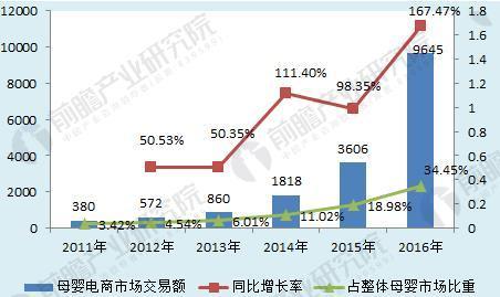 图表3:2011-2016年中国母婴电商市场交易规模及占整体母婴市场比重(单位:亿元,%)