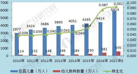图表1:2010-2021年中国幼儿园在园人数和师生比及预测(单位:万人,%)