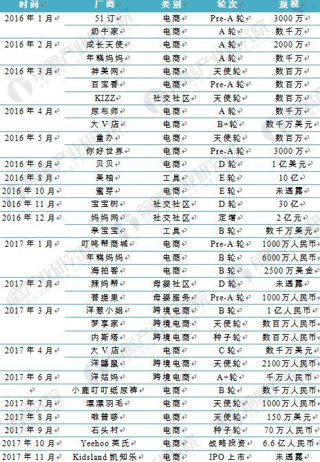 图表6:2016-2017年中国母婴电商融资列表(单位:人民币,美元)