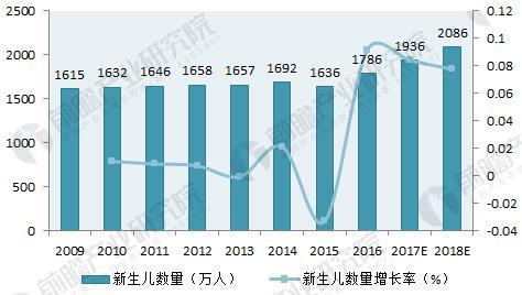 图表2:2009-2018年我国新生儿数量增长情况及预测(单位:万人,%)
