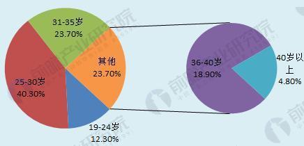 图表5:母婴电商的用户年龄结构(单位:%)