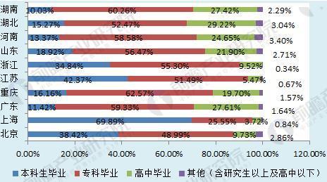 图表2:2016年部分省市幼师学历情况统计(单位:%)