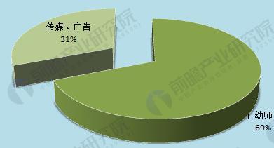 图表4:华东师范大学学前教育高职毕业生就业选择结构(单位:%)