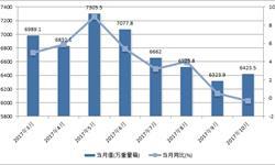 <em>平板玻璃</em>产量增速放缓 10月产量同比下降0.3%