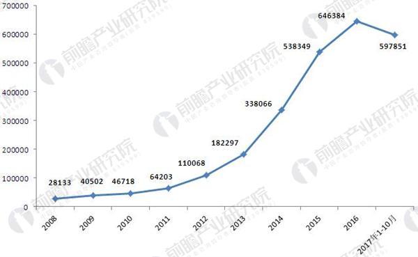 2008-2017年中国进口啤酒数量.JPEG
