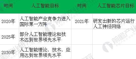 图表3:中国人工智能芯片发展规划