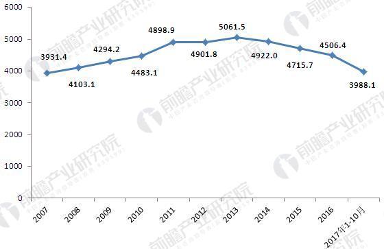 2007-2017年中国啤酒产量.JPEG