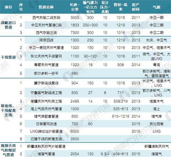 2011-2016年天然气管网重点项目(单位:公里,亿立方米/年,兆帕,毫米)