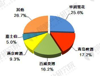 2016年中国啤酒市场份额.JPEG