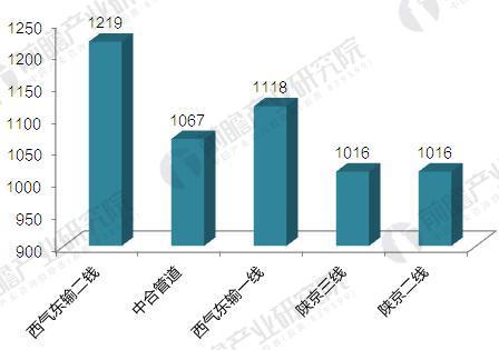 中国主要天然气管网管径大小比较(单位:mm)