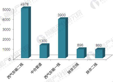中国主要天然气管网输送距离比较(单位:km)