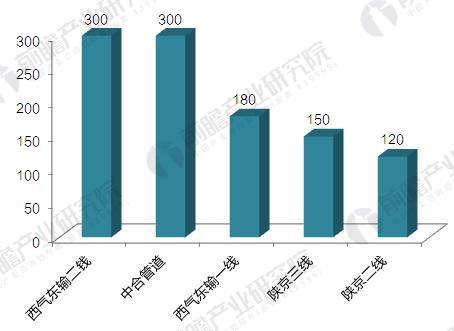 中国主要天然气管网输气能力比较(单位:亿立方米/年)