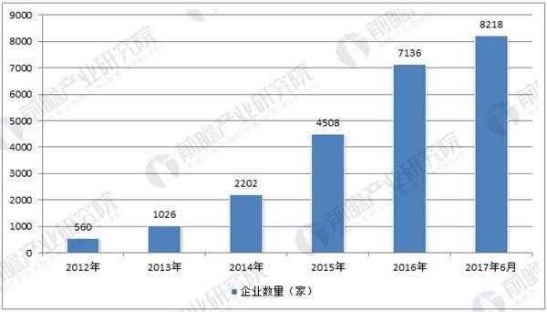 中国历年融资租赁企业数量走势
